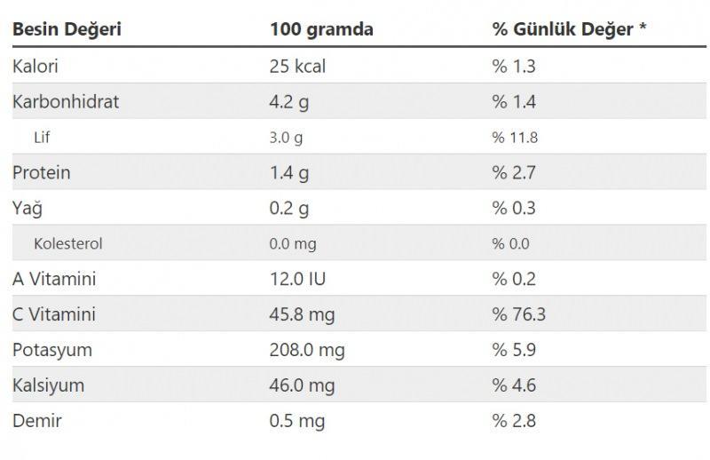 Lahana besin değeri ve vitaminleri