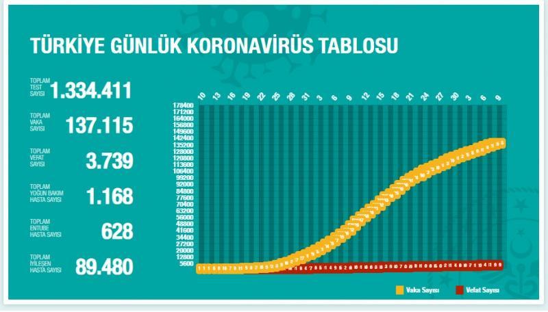 TÜRKİYE'DEN GÜN GÜN KORONAVİRÜS TABLOSU