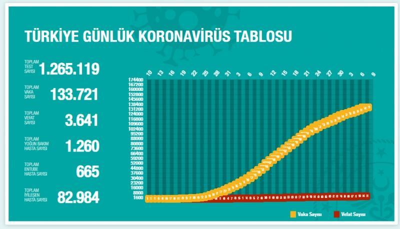 Türkiye günlük koronavirüs talbosu