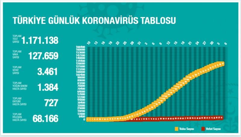 Türkiye gün gün koronavirüs tablosu