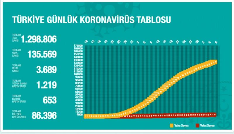 Türkiye'den gün gün koronavirüs
