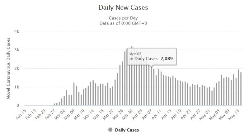 İran'da günlük vaka sayılarını gösteren tablo... Günlük vaka sayısı tekrar 2000 sınırını aştı....