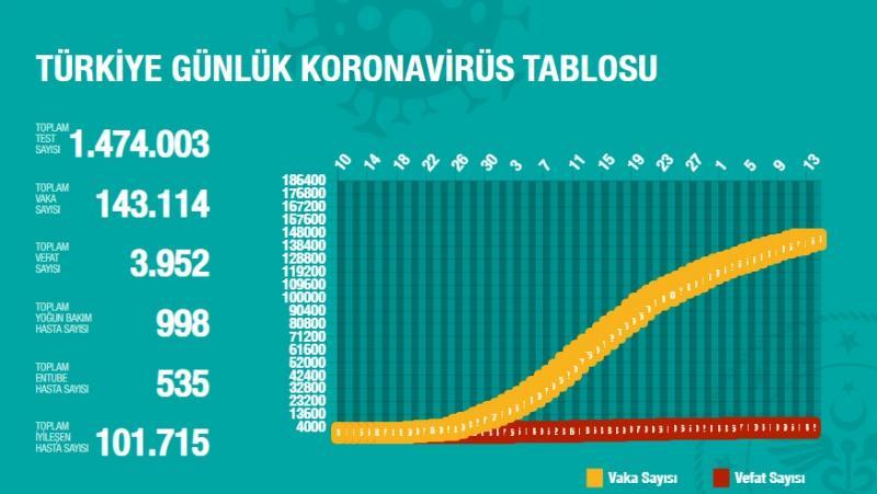 Son dakika: 13 Mayıs koronavirüs tablosu! Vaka, ölü sayısı ve son durum açıklandı
