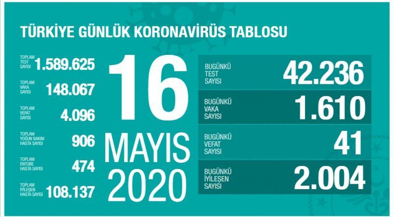 16 Mayıs koronavirüs tablosu, son durum