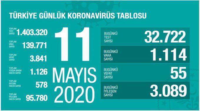 11 Mayıs koronavirüs tablsou, son durum, vaka sayısı