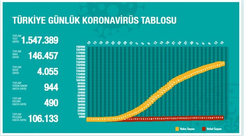 Türkiye'de gün gün korona virüs