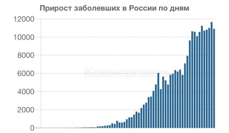 Rusya'da son 10 gün boyunca günlük vaka artış hızı 10 binin altına düşmedi.
