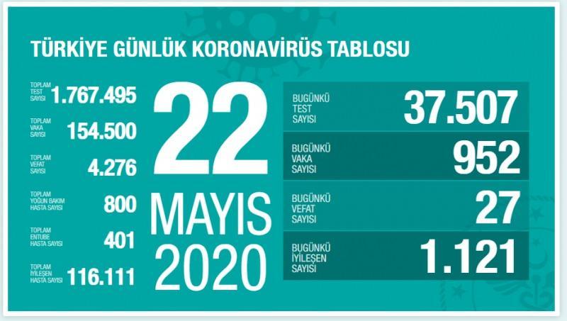 22 Mayıs koronavirüs tablosu, vaka sayısı, son durum
