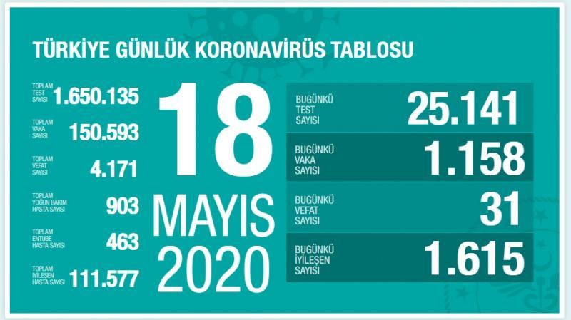 18 Mayıs koronavirüs, vaka sayısı, son durum