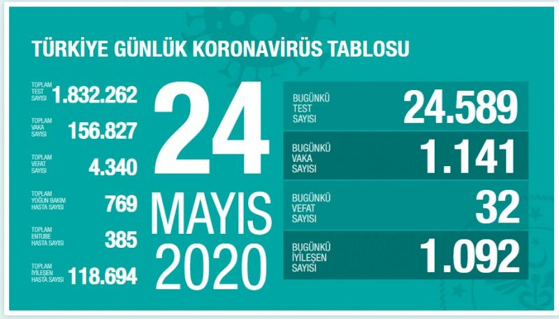 24 Mayıs koronavirüs tablosu, vakası sayısı, son durum