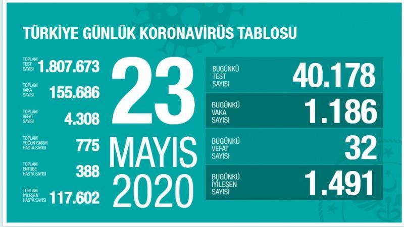 23 Mayıs koronavirüs tablosu, vaka sayısı, son durum
