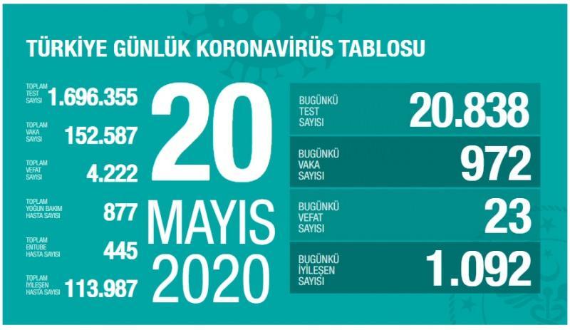 Son dakika haberi: 20 Mayıs koronavirüs tablosu! Vaka, ölü sayısı ve son durum açıklandı