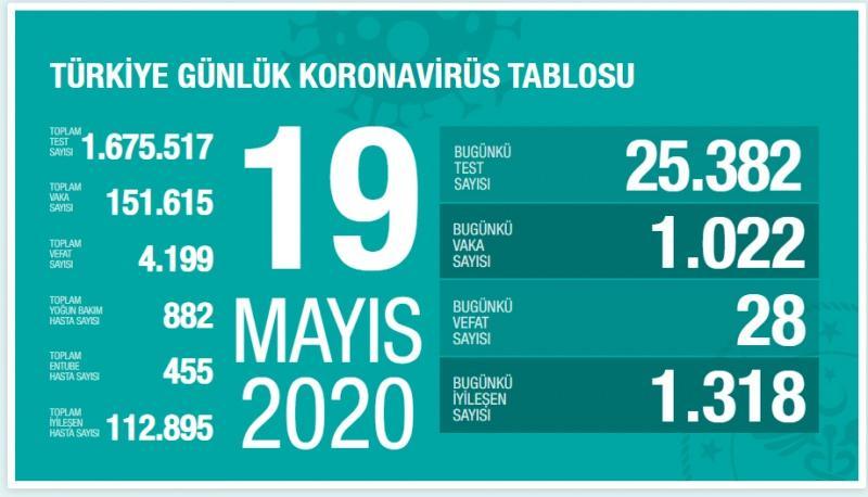 19 Mayıs Koronavirüs, vaka sayısı, son durum