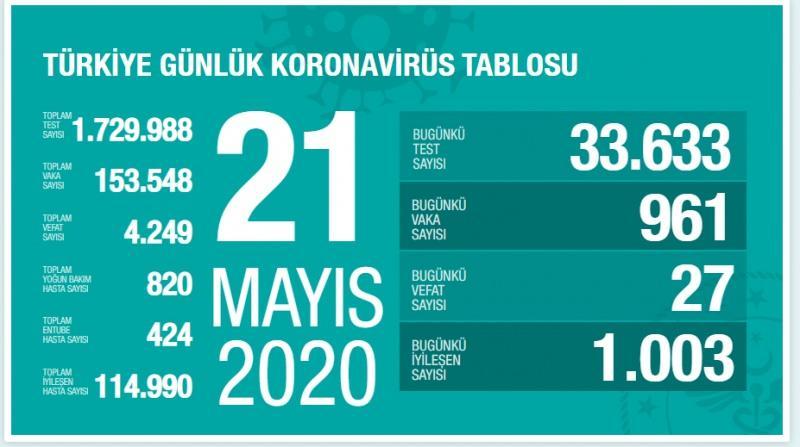 21 Mayıs koronairüs tablosu, baka sayısı, son durum