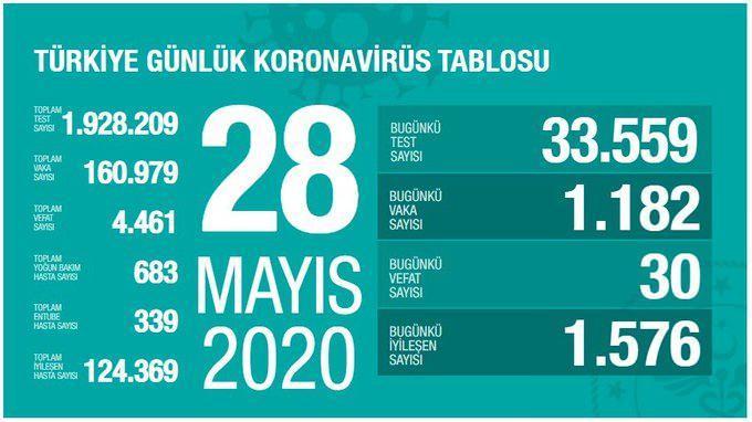 28 Mayıs koronavirüs, vaka sayısı, son durum