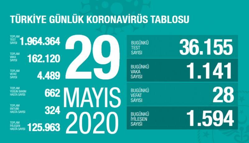 Son dakika haberi: 29 Mayıs koronavirüs tablosu! Vaka, ölü sayısı ve son durum açıklandı