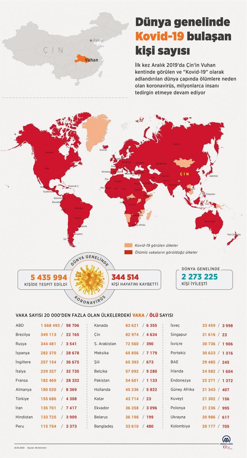 Dünya genelinde koronavirüs bulaşan kişi sayısı