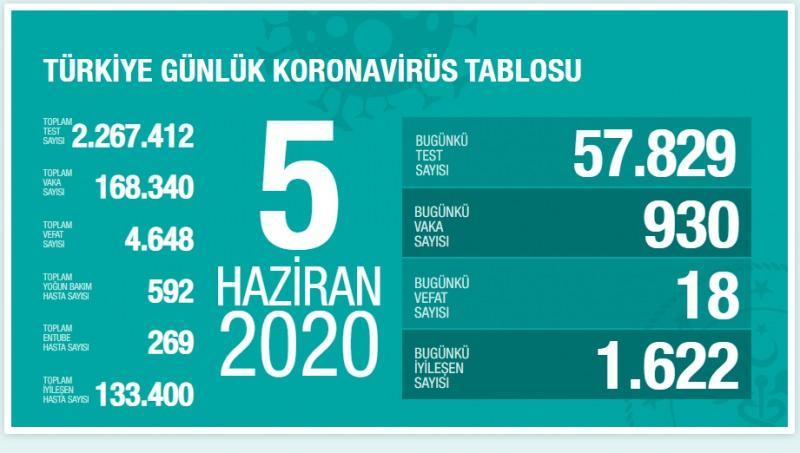 5 Haziran koronavirüs tablosu, vaka, can kaybı sayısı, son durum