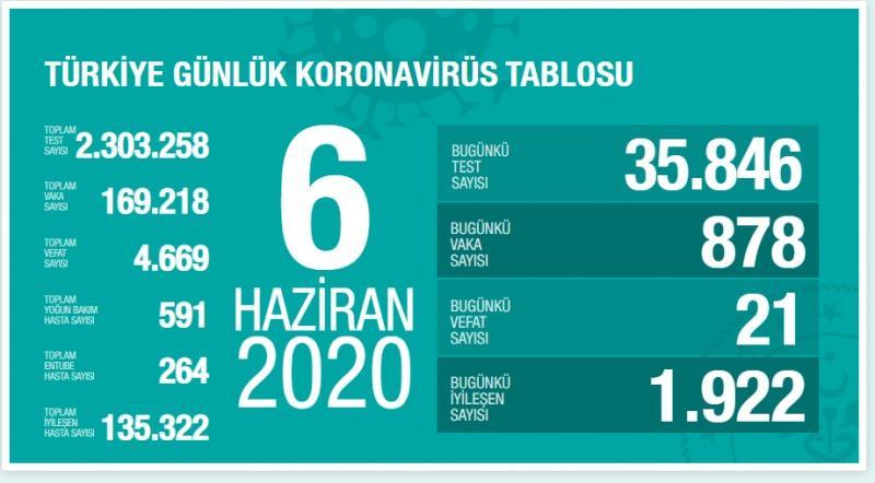6 Mayıs koronavirüs tablosu, vaka, can kaybı sayısı ve son durum