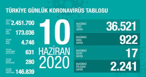 Son dakika haberi: 10 Haziran Türkiye Günlük Koronavirüs tablosu