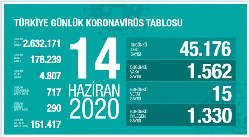 14 Haziran koronavirüs tablosu, vaka, can kaybı sayısı ve son durum