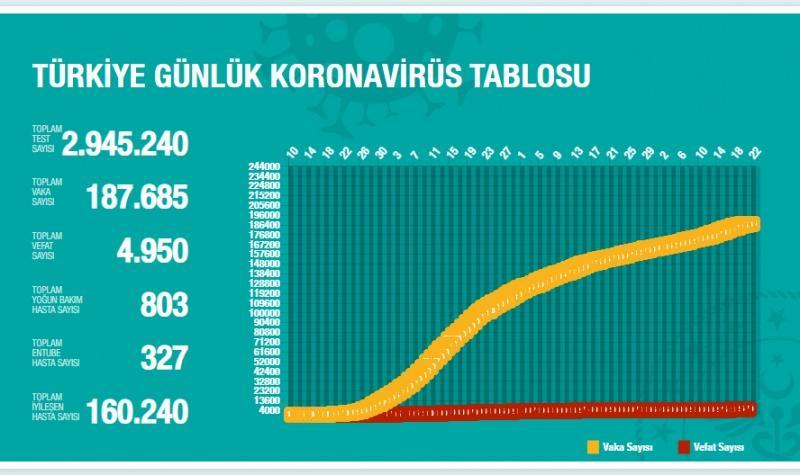 Türkiye'de gün gün koronavirüs