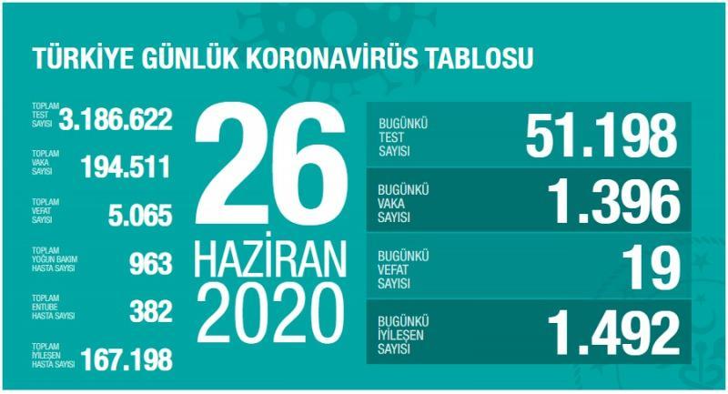 26 Haziran koronavirüs tablsou, vaka, can kaybı sayısı ve son durum