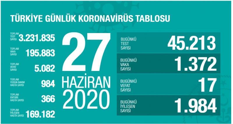 27 Haziran koronavirüs tablsou, vaka, can kaybı sayısı ve son durum