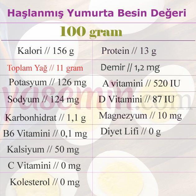 haşlanmış yumurta besin değeri