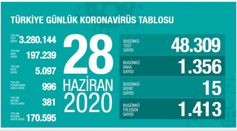 28 Haziran koronavirüs tablsou, vaka, can kaybı sayısı ve son durum