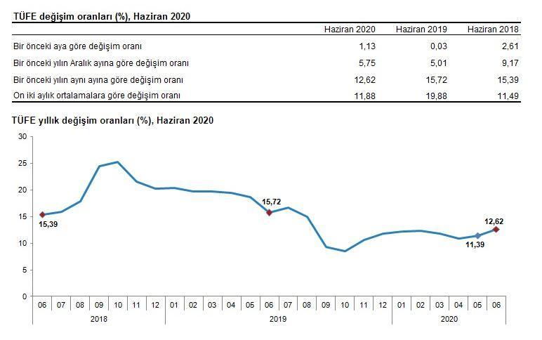 Haziran 2020 Enflasyon rakamları