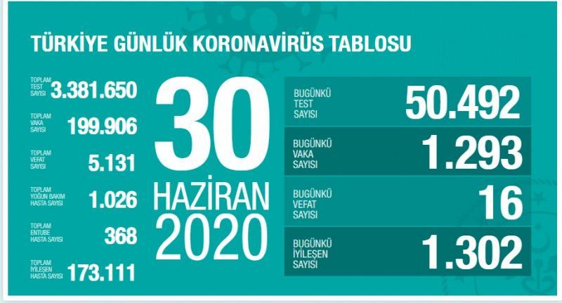 30 Haziran koronavirüs tablsou, vaka, can kaybı sayısı ve son durum