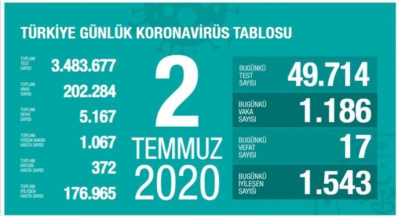 2 Temmuz koronavirüs tablsou, vaka, can kaybı sayısı ve son durum