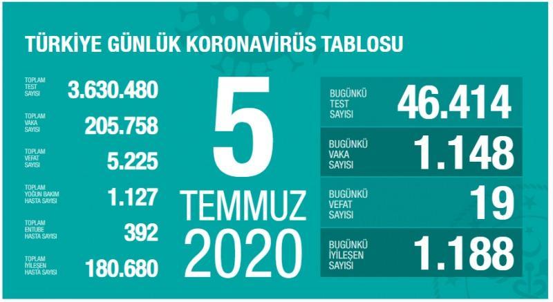 5 Temmuz koronavirüs tablsou, vaka, can kaybı sayısı ve son durum