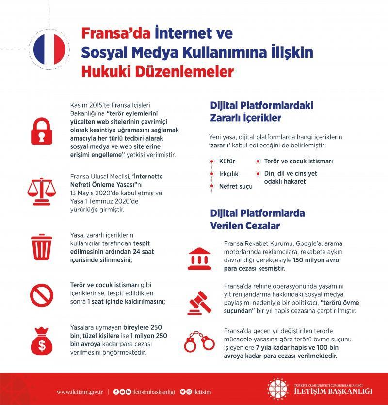 Fransa'da İnternet ve sosyal medya kullanımına ilişkin hukuki düzenlemeler