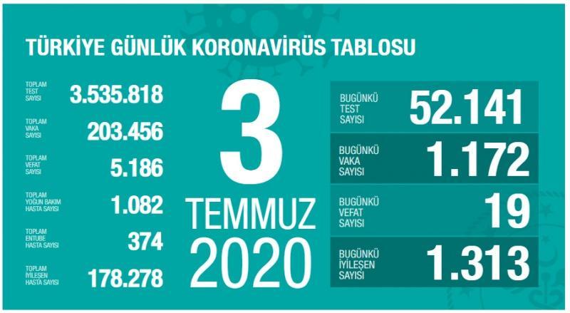 3 Temmuz koronavirüs tablsou, vaka, can kaybı sayısı ve son durum