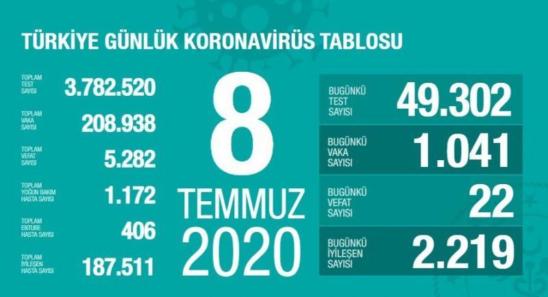 8 Temmuz koronavirüs tablsou, vaka, can kaybı sayısı ve son durum