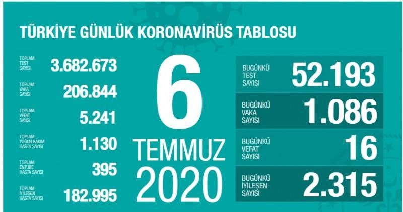 6 Temmuz koronavirüs tablsou, vaka, can kaybı sayısı ve son durum