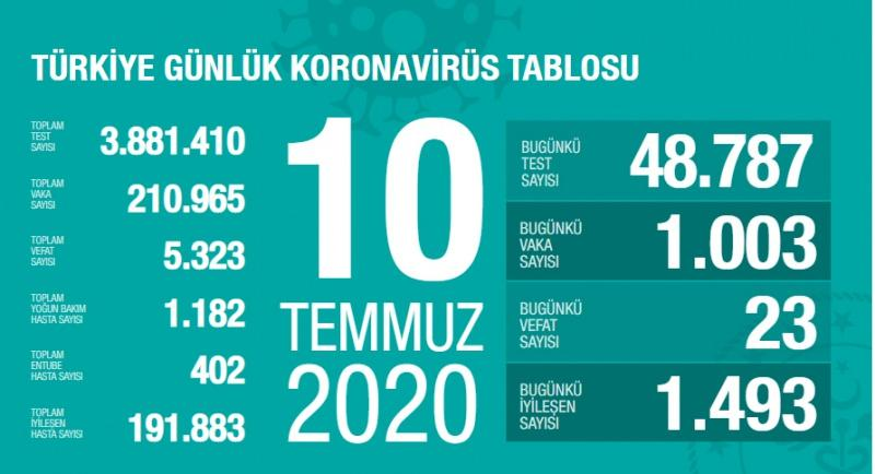 10 Temmuz koronavirüs tablsou, vaka, can kaybı sayısı ve son durum