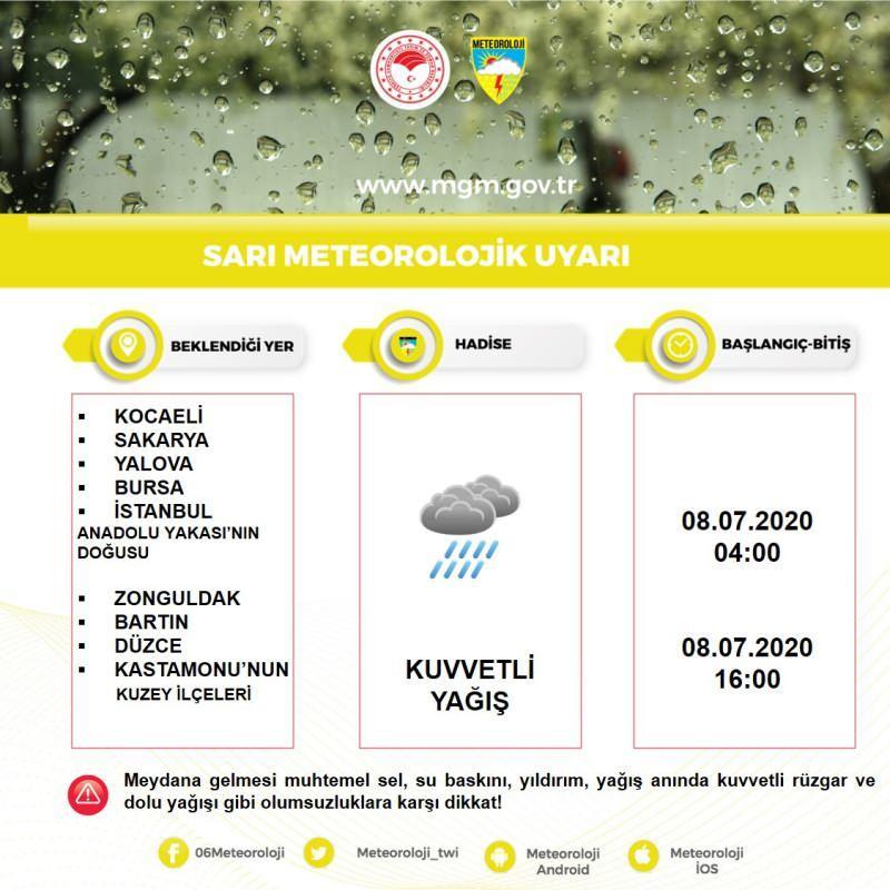 Hava durumu, istanbul