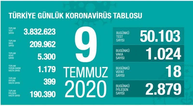 9 Temmuz koronavirüs tablsou, vaka, can kaybı sayısı ve son durum