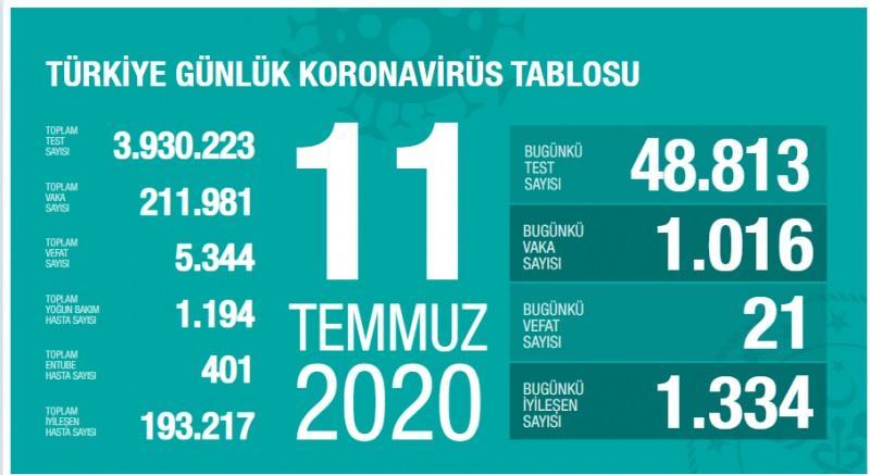 11 Temmuz koronavirüs tablsou, vaka, can kaybı sayısı ve son durum