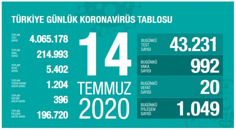 14 Temmuz koronavirüs tablsou, vaka, can kaybı sayısı ve son durum