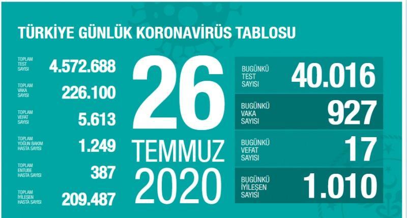 26 Temmuz koronavirüs tablsou, vaka, can kaybı sayısı ve son durum