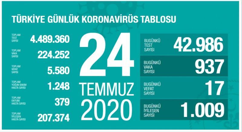 24 Temmuz koronavirüs tablsou, vaka, can kaybı sayısı ve son durum