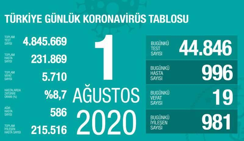 1 Ağustos koronavirüs tablsou, vaka, ağır hasta, can kaybı sayısı ve son durum