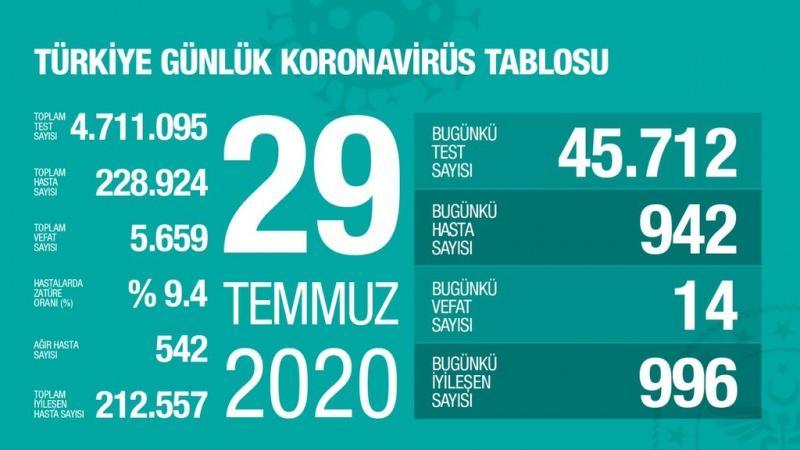 29 Temmuz koronavirüs tablsou, vaka, can kaybı sayısı ve son durum