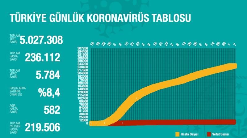 Türkiye'de gün gün koronavirüs vaka ve can kaybı sayıları