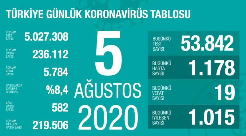 5 Ağustos koronavirüs tablsou, vaka, can kaybı sayısı ve son durum