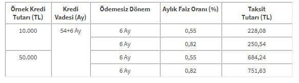 Halkbank düşük faizli 30 bin TL 6 ay ödemesiz ihtiyaç kredisi veriyor! Kredi başvurusu 4